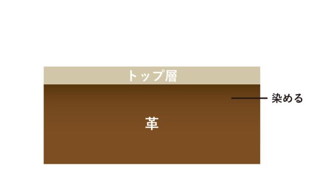 ナチュラルレザー・ヌメ革・アニリン染め